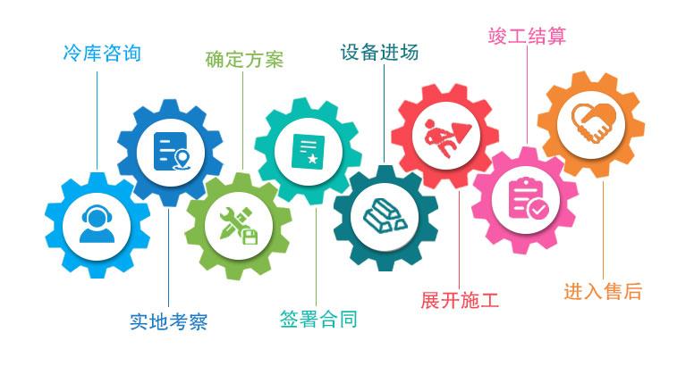 兴庆区冷库安装流程