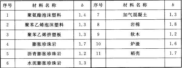表4.3.3  热导率的修正系数