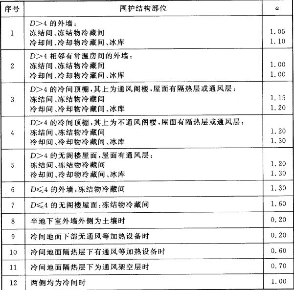表4.3.4  围护结构两侧温度差修正系数