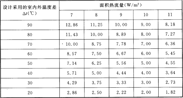 表4.3.5  冷间外墙、屋面或顶棚的总热阻[(㎡·℃)/W]