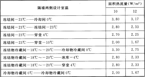 表4.3.6  冷间隔热总热阻(㎡·℃/W)