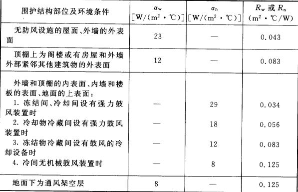 表4.3.10  库房围护结构外表面和内表面传热系数αw、αn和热阻Rw、Rn